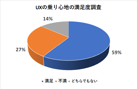 UXの乗り心地の満足度調査