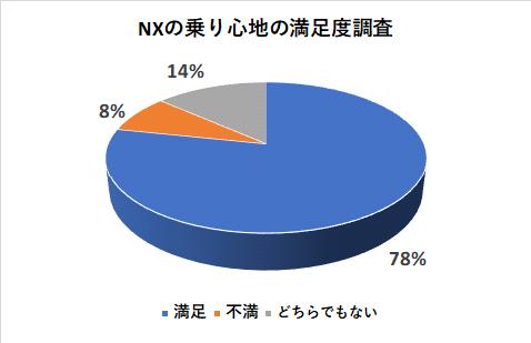 NXの乗り心地の満足度調査