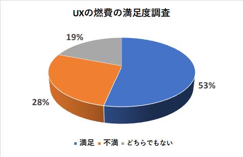 UXの燃費の満足度調査