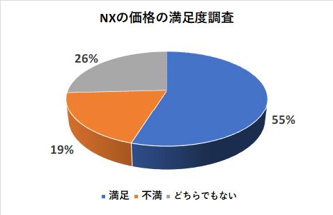NXの価格の満足度調査