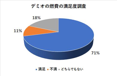 デミオの燃費の満足度調査