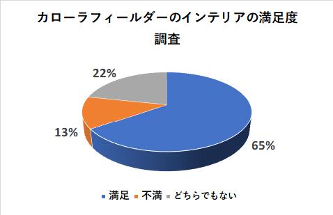 カローラフィールダーのインテリアの満足度調査