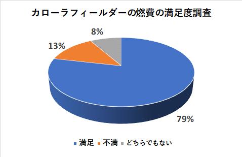カローラフィールダーの燃費の満足度調査