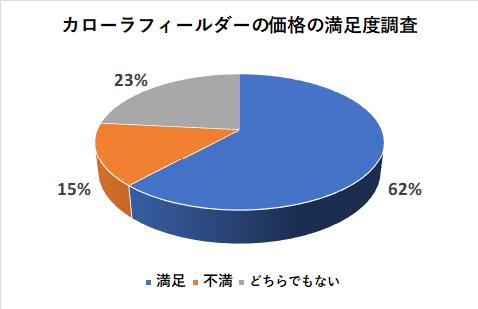 カローラフィールダーの価格の満足度調査