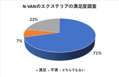 N-VANのエクステリアの満足度調査