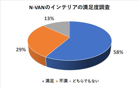 N-VANのインテリアの満足度調査