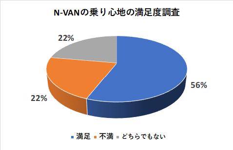 N-VANの乗り心地の満足度調査