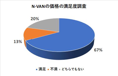 N-VANの価格の満足度調査