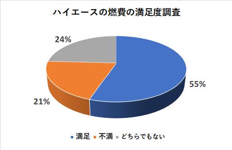 ハイエースの燃費の満足度調査