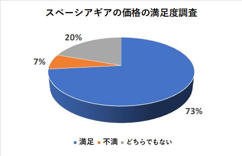 スペーシアギアの価格の満足度調査