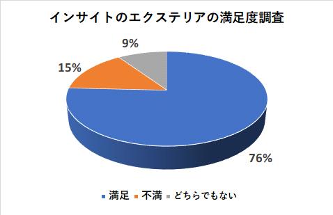 インサイトのエクステリアの満足度調査