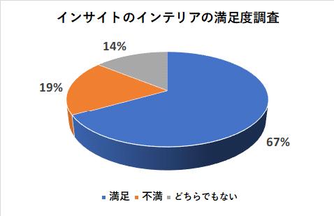 インサイトのインテリアの満足度調査
