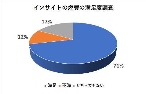 インサイトの燃費の満足度調査