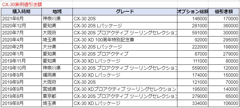 CX-30の実例値引き額表