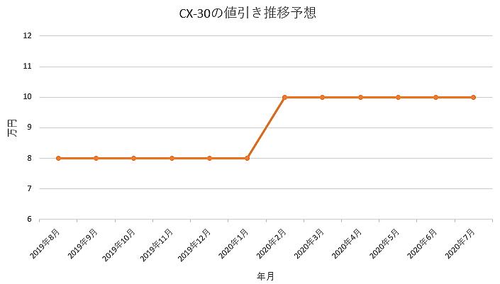 CX-30の値引き推移