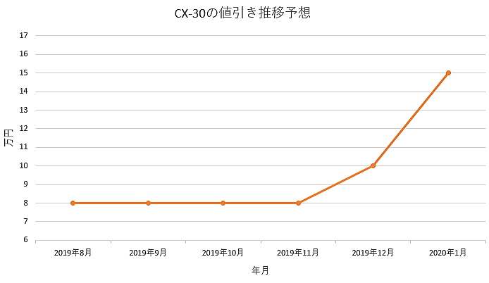 CX-30の値引きグラフ推移
