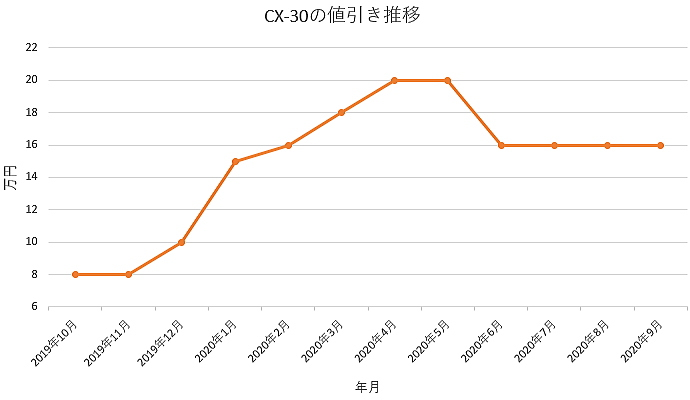 CX-30の値引き推移グラフ