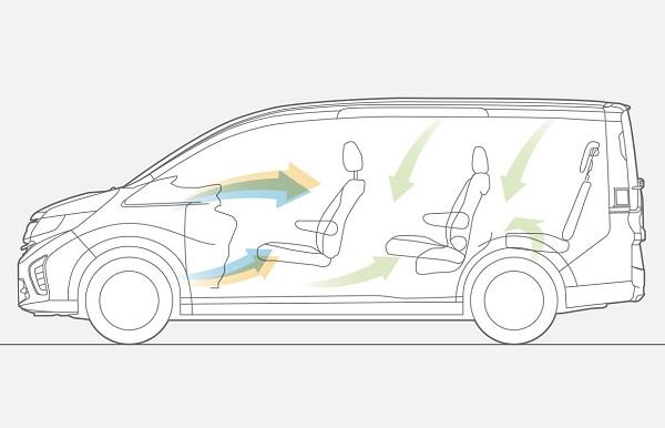 ステップワゴンのトリプルゾーンコントロール・フルオートエアコン