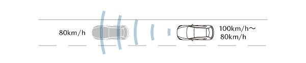 マツダ2のマツダレーダークルーズコントロールシステム