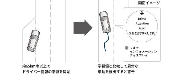 CX-8のドライバーアテンションアラート