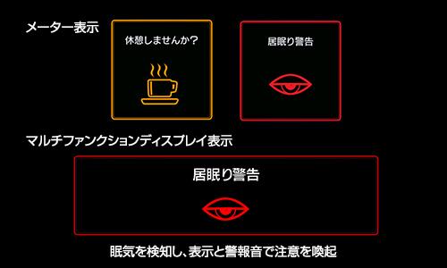 フォレスターのドライバーモニタリングシステム2