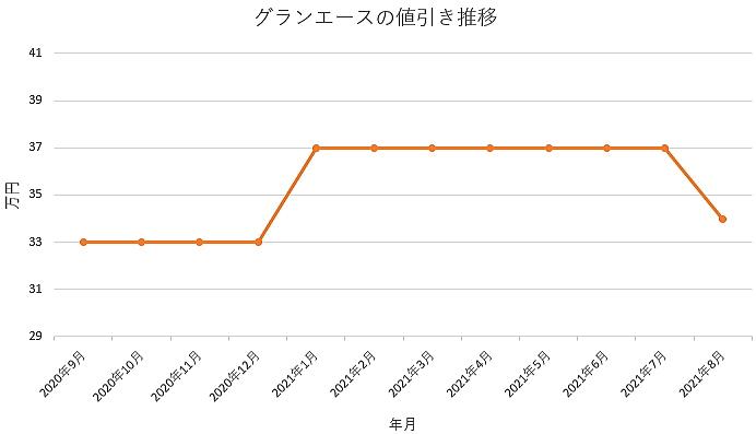 グランエースの値引き推移グラフの値引き推移グラフ