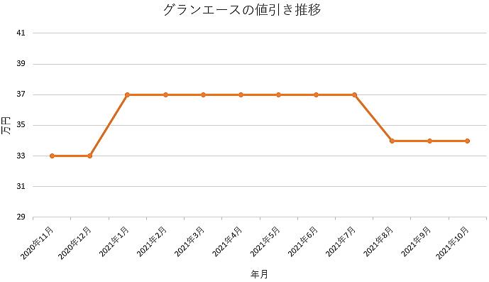 グランエースの値引き推移グラフ