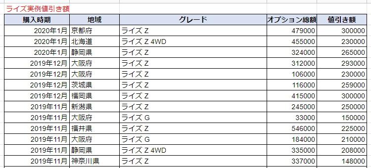 ライズの実例値引き額表