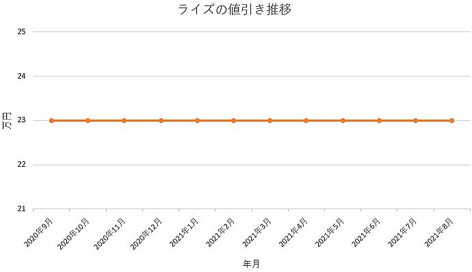 ライズの値引き推移グラフの値引き推移グラフ