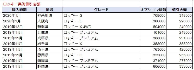 ロッキーの実例値引き額表