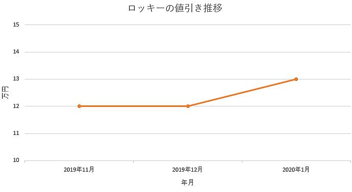 ロッキーの値引きグラフ推移