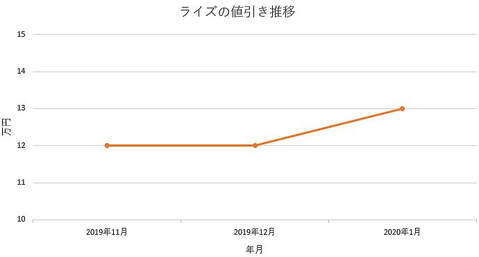 ライズの値引きグラフ推移