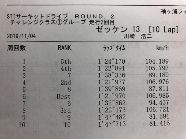 WRX STI袖ヶ浦フォレストレースウェイのラップタイム表