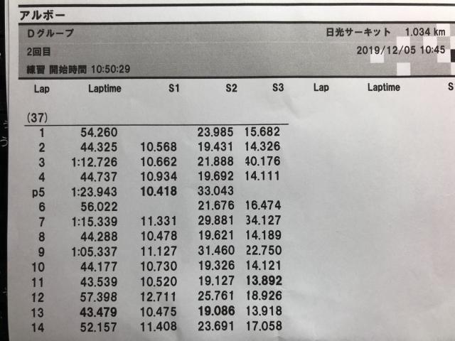 WRX STIの日光サーキットで走った当日のタイム表