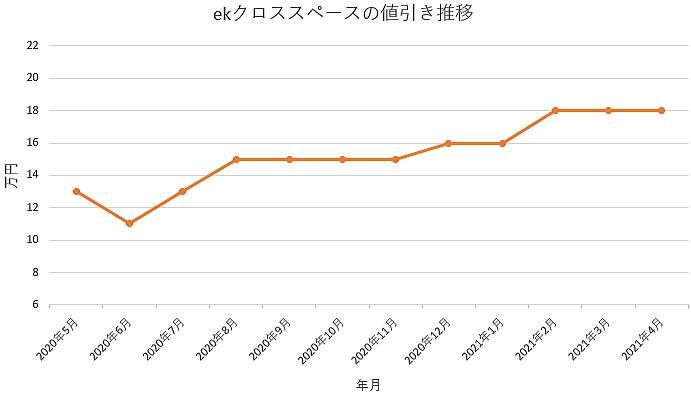 ekクロススペースの値引き推移グラフ