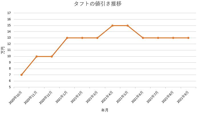 タフトの値引き推移グラフ