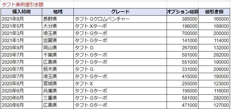 タフトの実例値引き額表