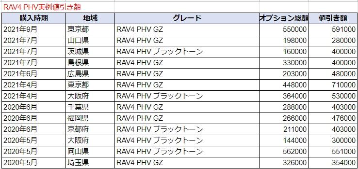 RAV4 PHVの実例値引き額表