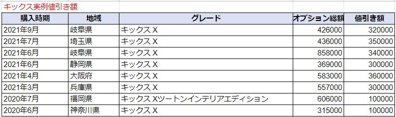 キックスの実例値引き額表