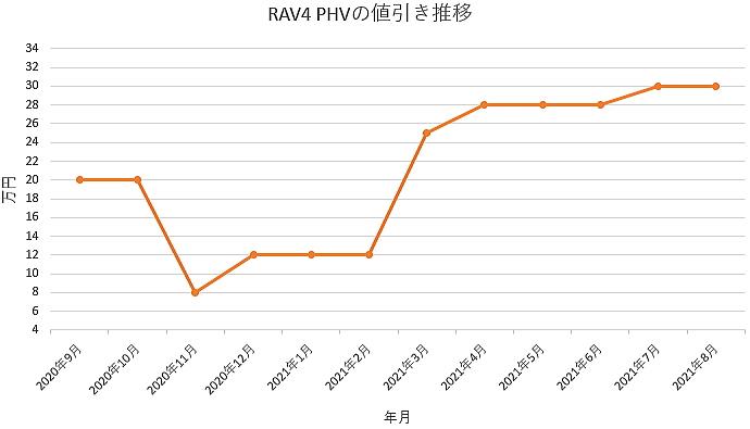 RAV4 PHVの値引き推移グラフの値引き推移グラフ