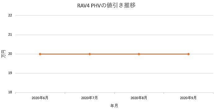 RAV4 PHVの値引き推移グラフ