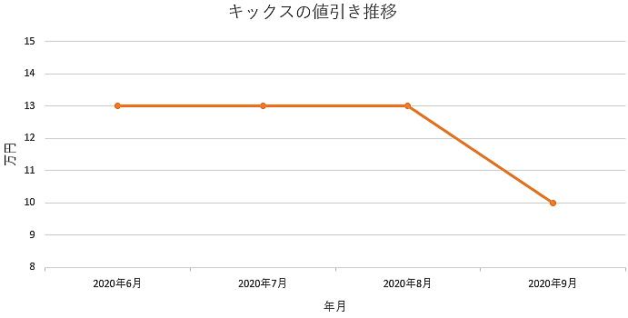 キックスの値引き推移グラフ