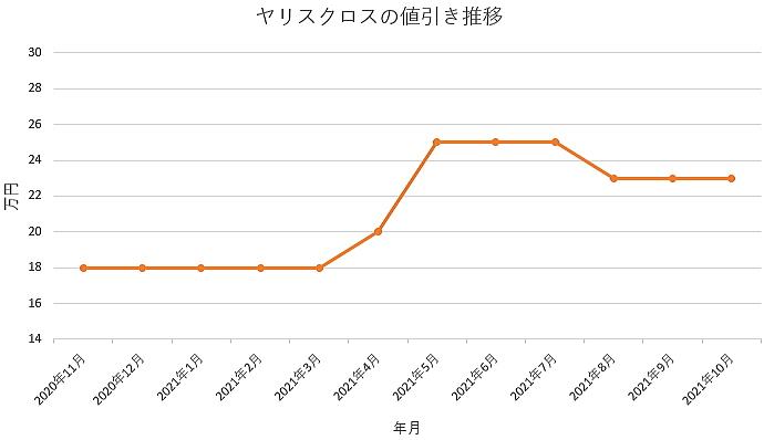 ヤリスクロスの値引き推移グラフ
