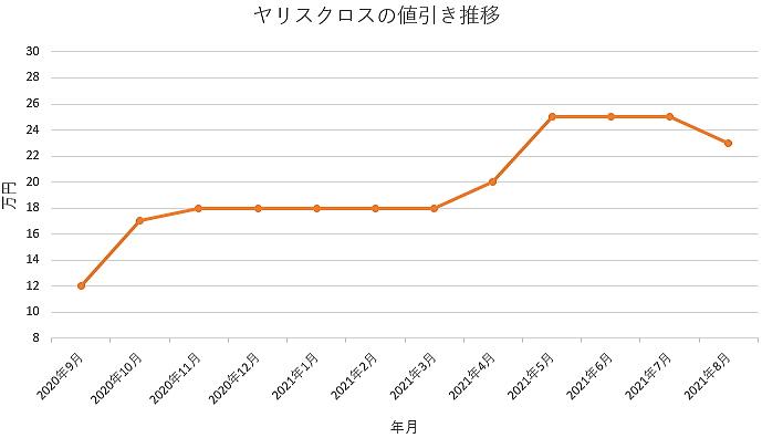 ヤリスクロスの値引き推移グラフの値引き推移グラフ