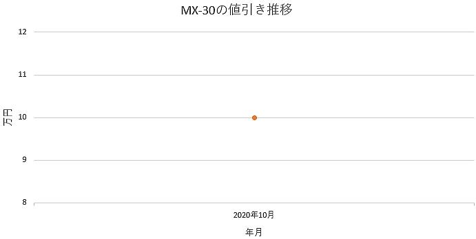 MX-30の値引き推移グラフ
