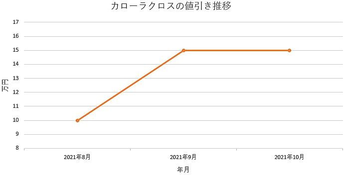 カローラクロスの値引き推移グラフ