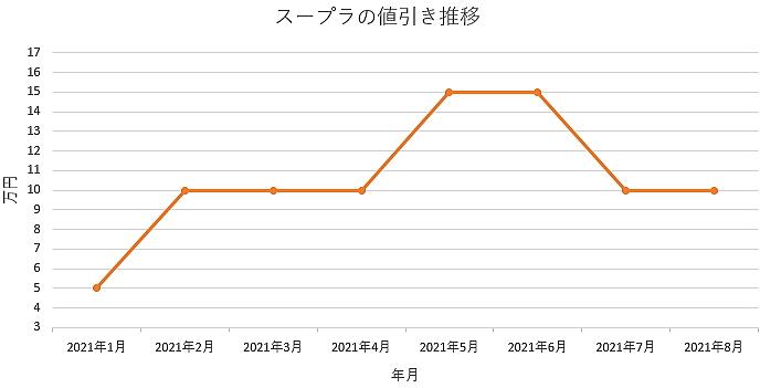 スープラの値引き推移グラフの値引き推移グラフ