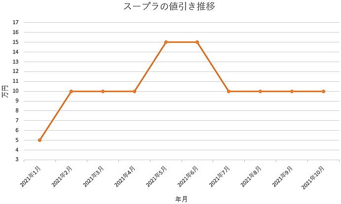 スープラの値引き推移グラフ