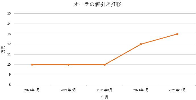 オーラの値引き推移グラフ